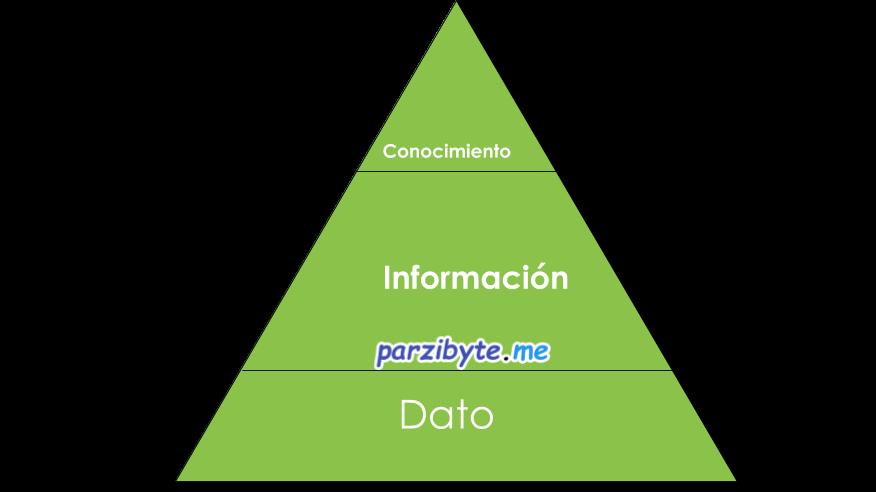 Diagrama de KDD