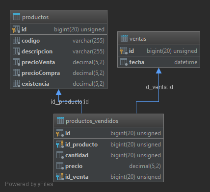 Esquema de base de datos para sistema de ventas MVC con CodeIgniter
