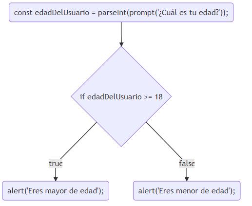 Diagrama de flujo - Mayor o menor de edad en JavaScript