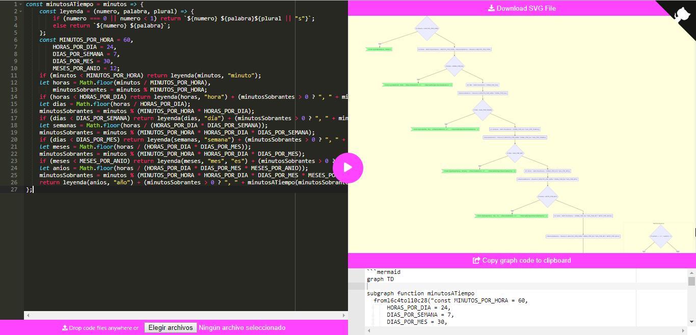Diagrama de flujo de minutos a tiempo en JavaScript