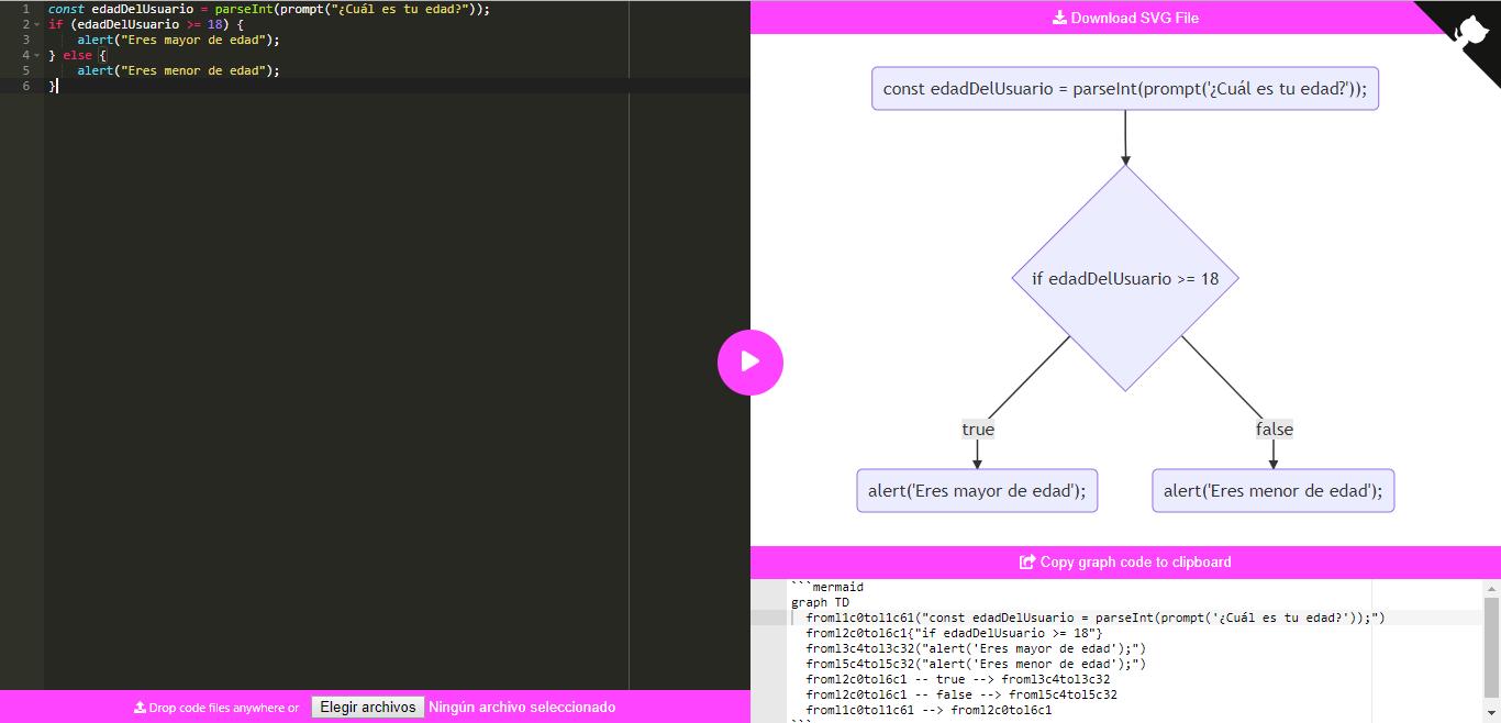 Utilizando code to graph - Convertir código JS a diagramas de flujo online