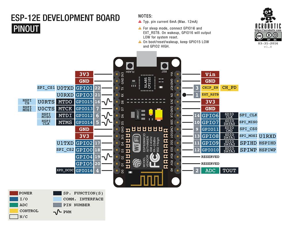 Circuito y pinout de ESP8266 NodeMCU