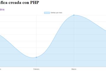 Gráfica creada con PHP
