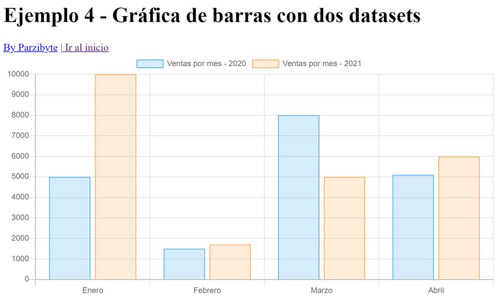 Tutorial de chart.js - Ejemplo para gráfica de barras con dos conjuntos de datos